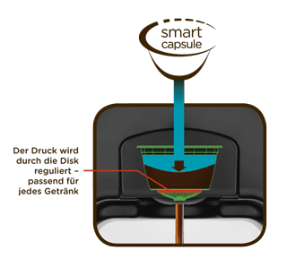 Nescafé Dolce Gusto intelligente Kapseltechnologie regelt den Druck automatisch